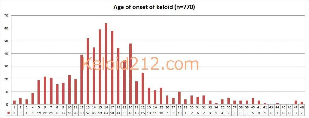 Age of Onset and Age Distribution of Keloid Disorder