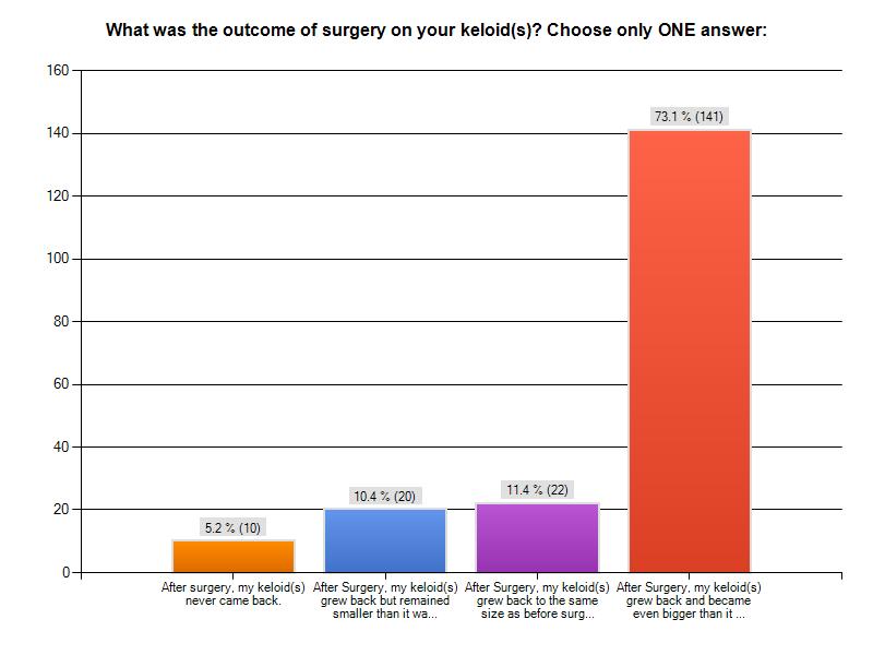 keloid-surgery-a3