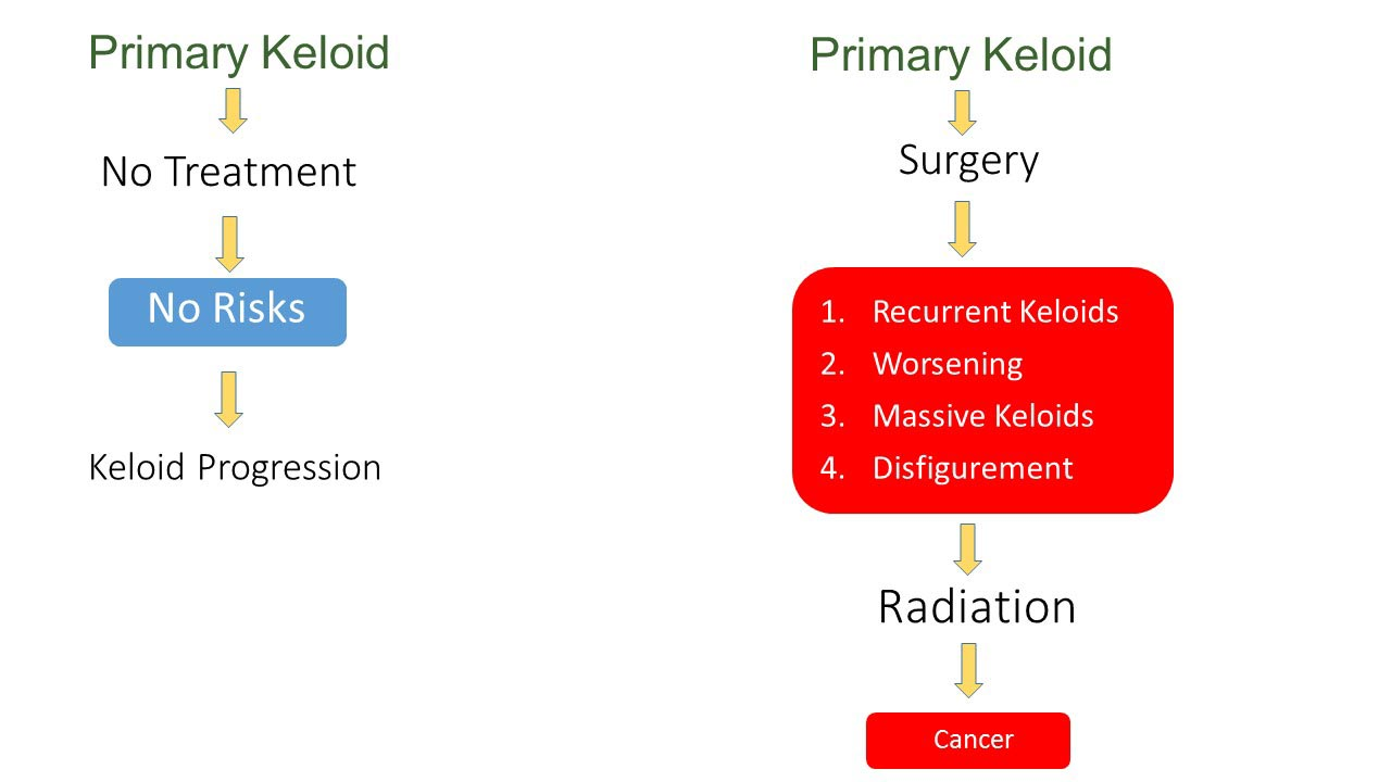 Keloid Treatment - Risk assessment,