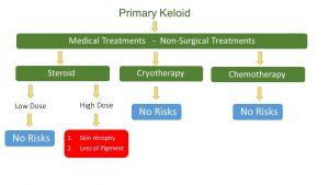 Keloid Medical Treatment - Risk assessment